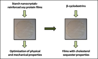 Nanocrystal-reinforced soy protein films and their application as ...