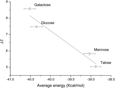 Sugar stereochemistry effects on water structure and on protein ...