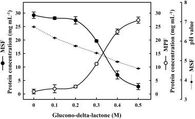 Proteomic profiling of the coagulation of milk proteins