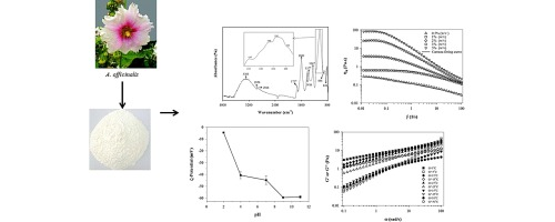 Rheological behavior and antioxidant activity of a highly acidic gum graphical abstract ccuart Image collections