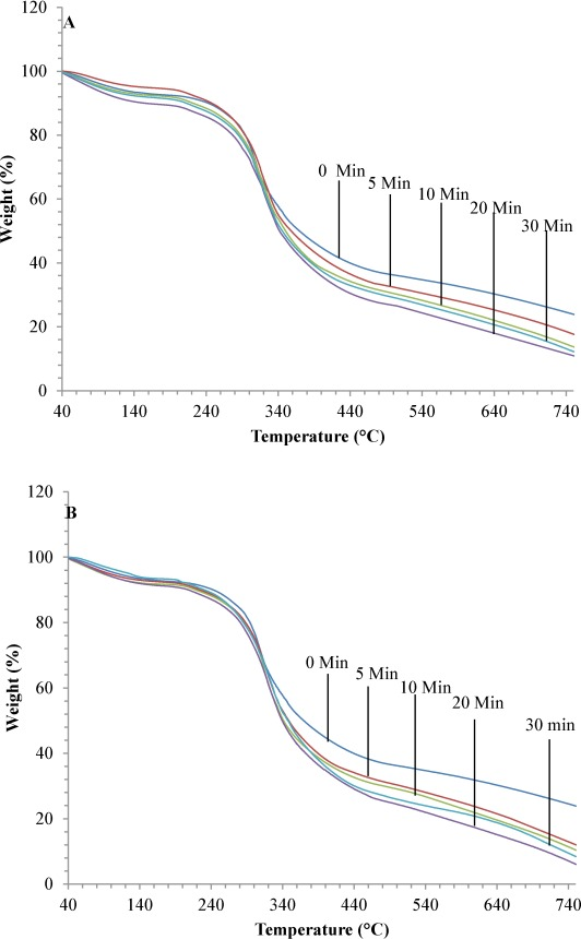 Rheological And Structural Properties Of Protein Isolates Extracted