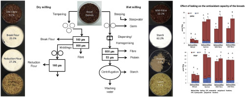 Isolation Of Red Quinoa Fibre By Wet And Dry Milling And