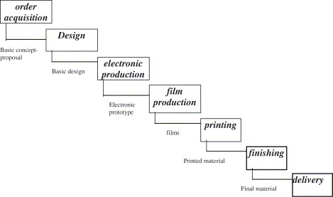 Workflow and process management in printing and publishing