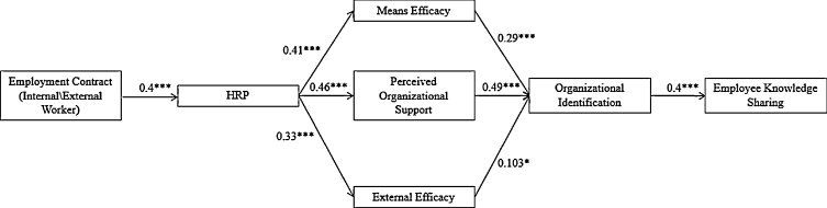 Knowledge Sharing Motivation Among It Personnel Integrated Model
