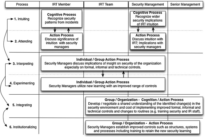 A case analysis of information systems and security incident