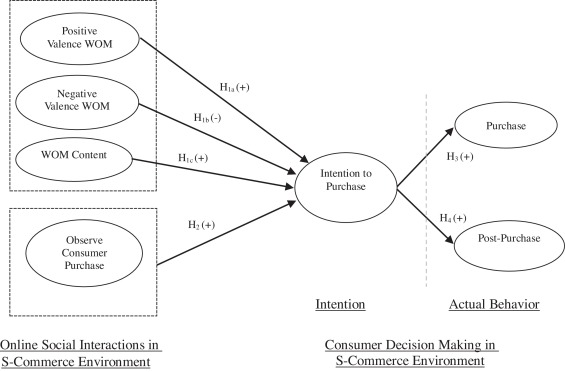 customer decision making model