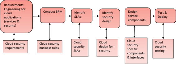 Software security requirements management as an emerging