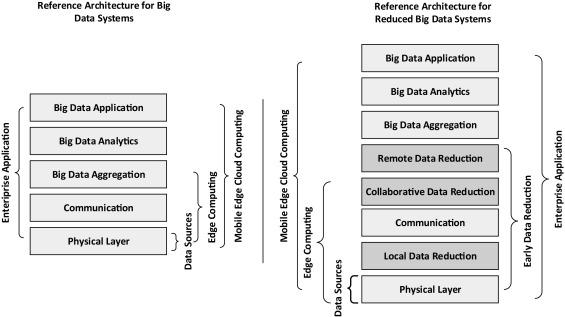 Big data reduction framework for value creation in