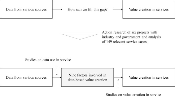 From Data To Value A Nine Factor Framework For Data Based Value Creation In Information Intensive Services Sciencedirect