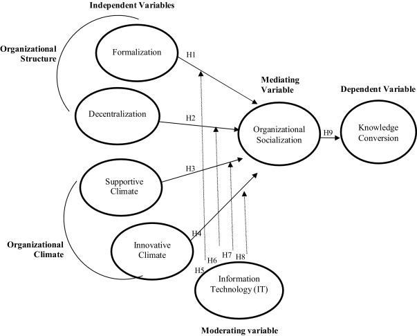 The Role Of Technology And Socialization In Linking Organizational