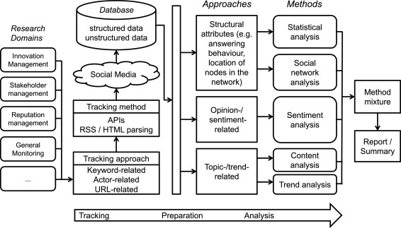 Social Media Analytics Challenges In Topic Discovery Data Collection And Data Preparation Sciencedirect