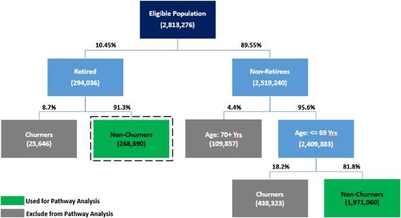 A big data analytics model for customer churn prediction in