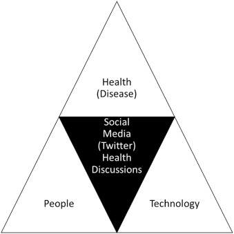 "5b6853c3 Technology enabled Health"" – Insights from twitter analytics with a ..."