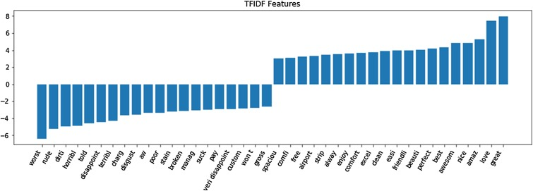 Towards a big data framework for analyzing social media content