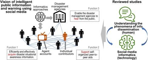 Social media for intelligent public information and warning