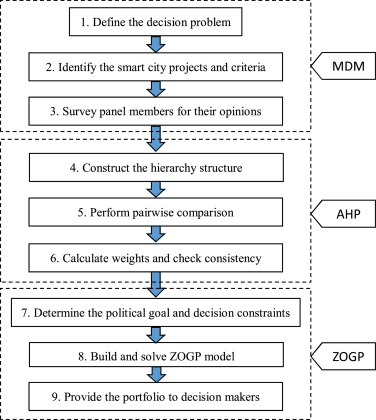 A structured method for smart city project selection