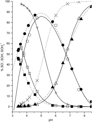 Sorption Behavior Of Bensulfuron Methyl On Andisols And Ultisols