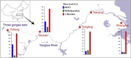 biocides in the yangtze river of china spatiotemporal distributiondownload full size image