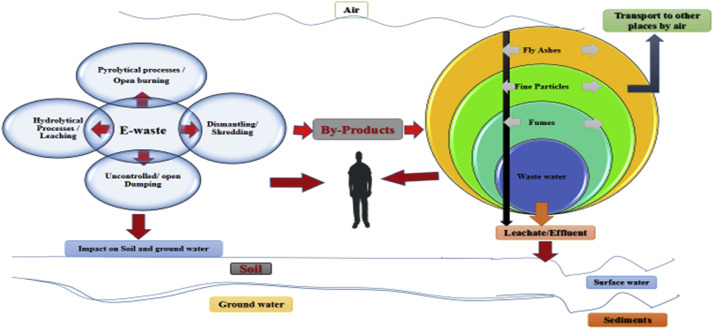 Environmental pollution of electronic waste recycling in