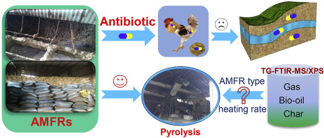 Tracking the conversion of nitrogen during pyrolysis of antibiotic