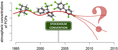 Ten years after entry into force of the Stockholm Convention