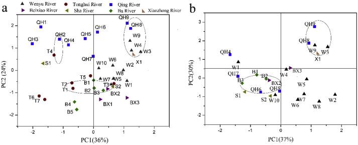 Occurrence And Distribution Of Antibiotics Antibiotic