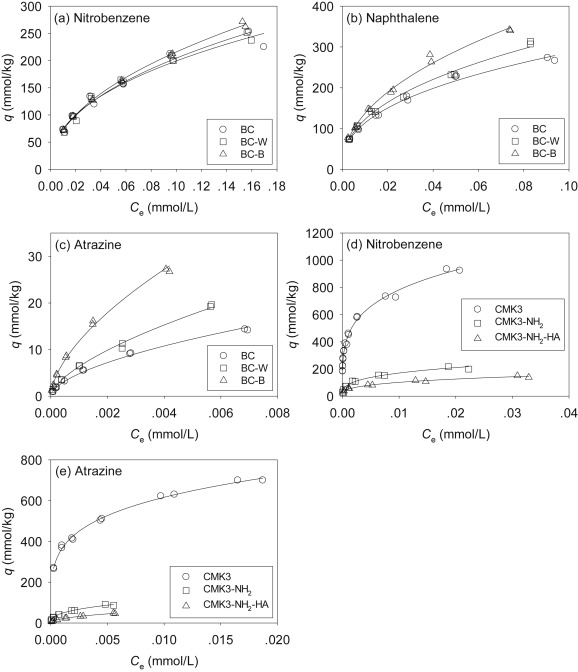 Micropore clogging by leachable pyrogenic organic carbon: A new ...