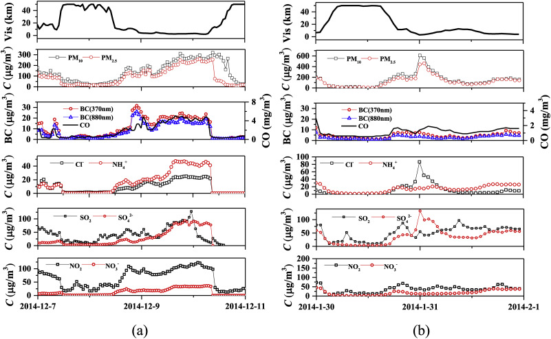 Characterization of black carbon in an urban-rural fringe area of