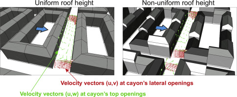Impact Of Roof Height Non Uniformity On Pollutant Transport Between A Street Canyon And Intersections Sciencedirect