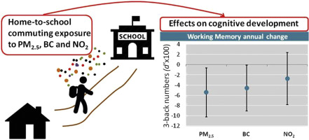 Traffic Related Air Pollution Linked To >> Impact Of Commuting Exposure To Traffic Related Air Pollution On