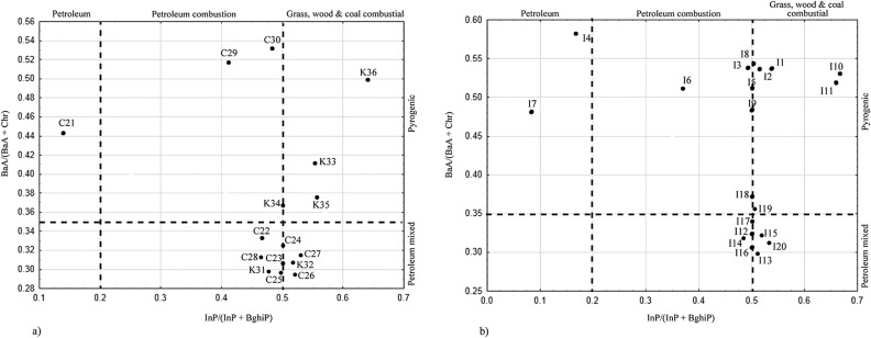 Distribution and ecological risk assessment of organic and