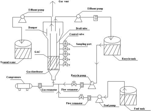Treating Organic Cyanide Containing Groundwater By Immobilization Of