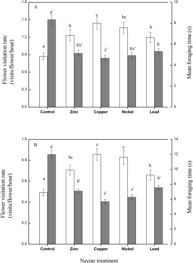 Heavy metals in nectar modify behaviors of pollinators and