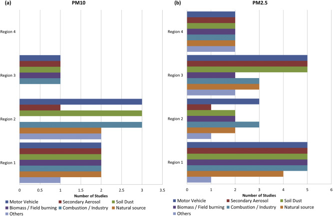 Source apportionment of PM10 and PM2 5 air pollution, and