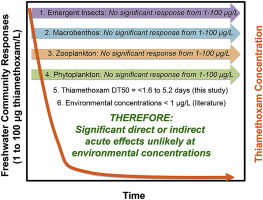A Freshwater Mesocosm Study Into The Effects Of The Neonicotinoid