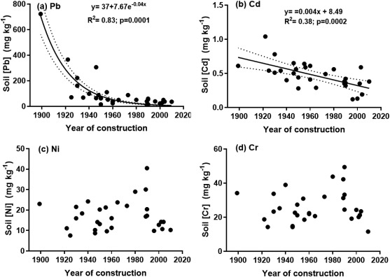 Quantifying factors related to urban metal contamination in