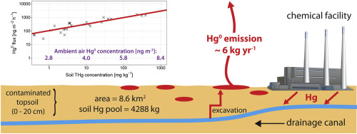 Mercury emission from industrially contaminated soils in