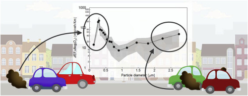 Size-resolved particle emission factors of vehicular traffic