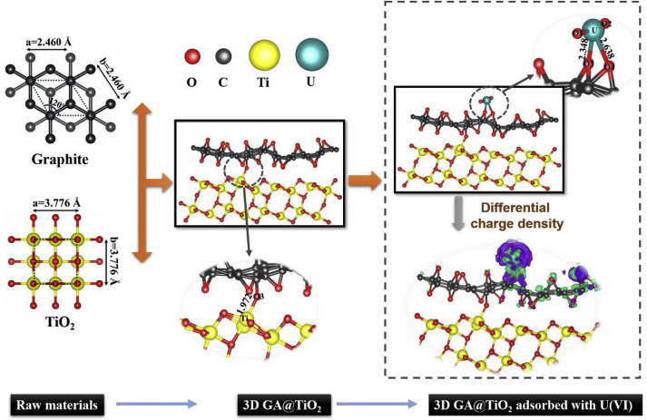 Three Dimensional Graphene Titanium Dioxide Composite For Enhanced U Vi Capture Insights From Batch Experiments Xps Spectroscopy And Dft Calculation Sciencedirect