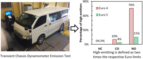 Characterisation of diesel vehicle emissions and determination of