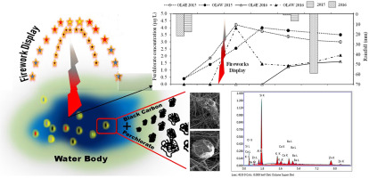 Perchlorate behavior in the context of black carbon and