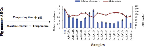 Synergistic effects of key parameters on the fate of antibiotic