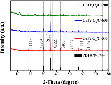 Synthesis of CoFe2O4/C nano-catalyst with excellent performance by