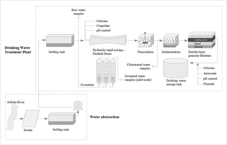 giardia water tank treatment)