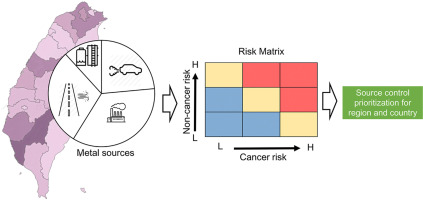 Integrated analysis of source-specific risks for PM2.5-bound ...