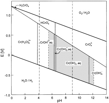Chromium occurrence in the environment and methods of its a simplified pourbaix diagram for chromium cr species dominating in diluted aerated aqueous solutions in the absence of any complexing agents ccuart Image collections