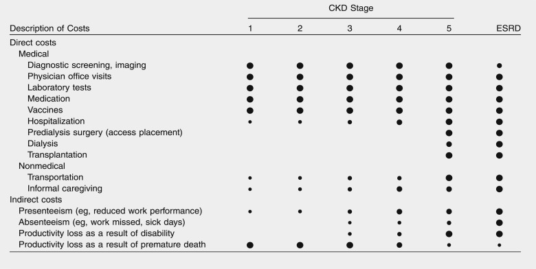 The Economic Burden Of Chronic Kidney Disease And End Stage Renal Disease Sciencedirect