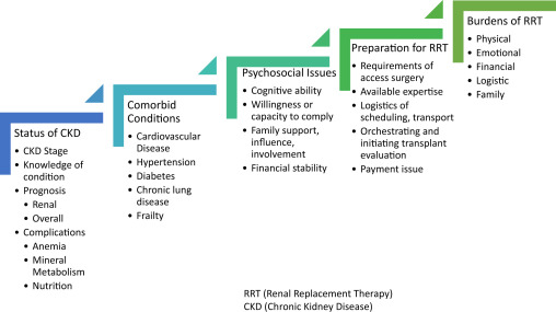 Advance Care Planning For Patients Approaching End Stage Kidney Disease Sciencedirect