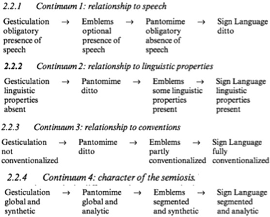 Language Ideologies On The Difference Between Gesture And Sign