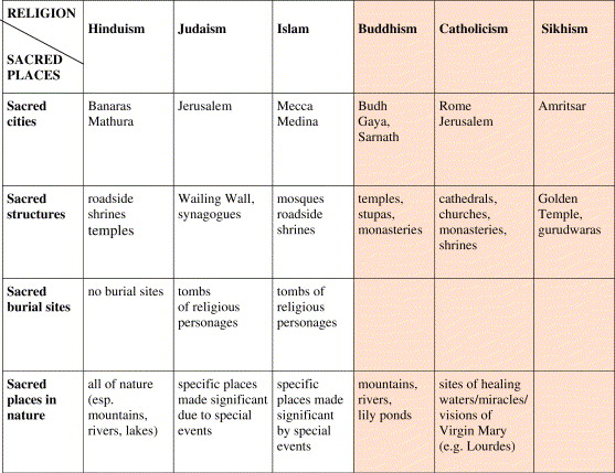 unique characteristics of hinduism